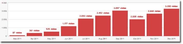 PabloD Gourmet - Visitas WordPress 2011